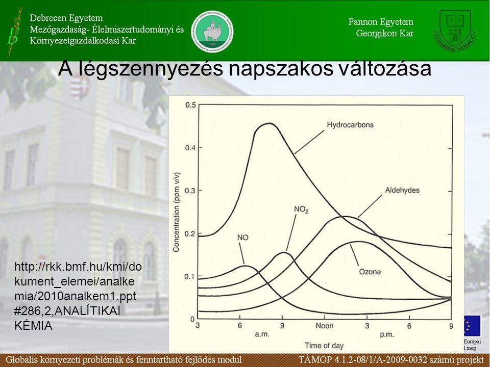 7 A légszennyezés napszakos változása http://rkk.bmf.hu/kmi/do kument_elemei/analke mia/2010analkem1.ppt #286,2,ANALÍTIKAI KÉMIA