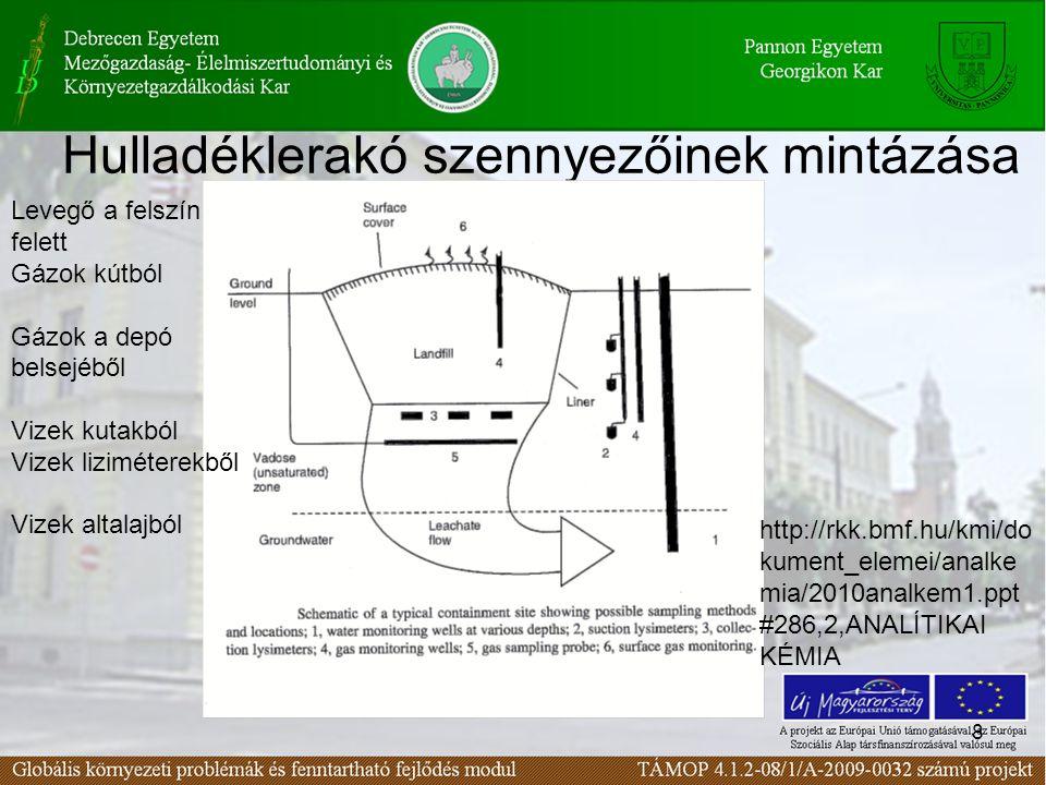 8 Hulladéklerakó szennyezőinek mintázása Levegő a felszín felett Gázok kútból Gázok a depó belsejéből Vizek kutakból Vizek liziméterekből Vizek altalajból http://rkk.bmf.hu/kmi/do kument_elemei/analke mia/2010analkem1.ppt #286,2,ANALÍTIKAI KÉMIA