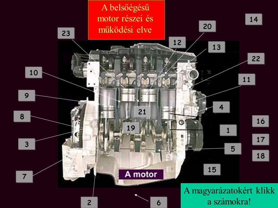 A belsőégésű motor részei és működési elve 1 2 3 4 5 6 7 8 9 10 12 11 13 14 15 16 17 18 19 20 22 21 A magyarázatokért klikk a számokra! 23
