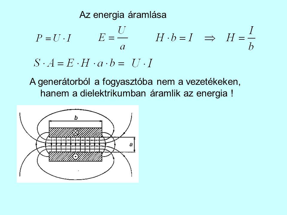 Az energia áramlása A generátorból a fogyasztóba nem a vezetékeken, hanem a dielektrikumban áramlik az energia !