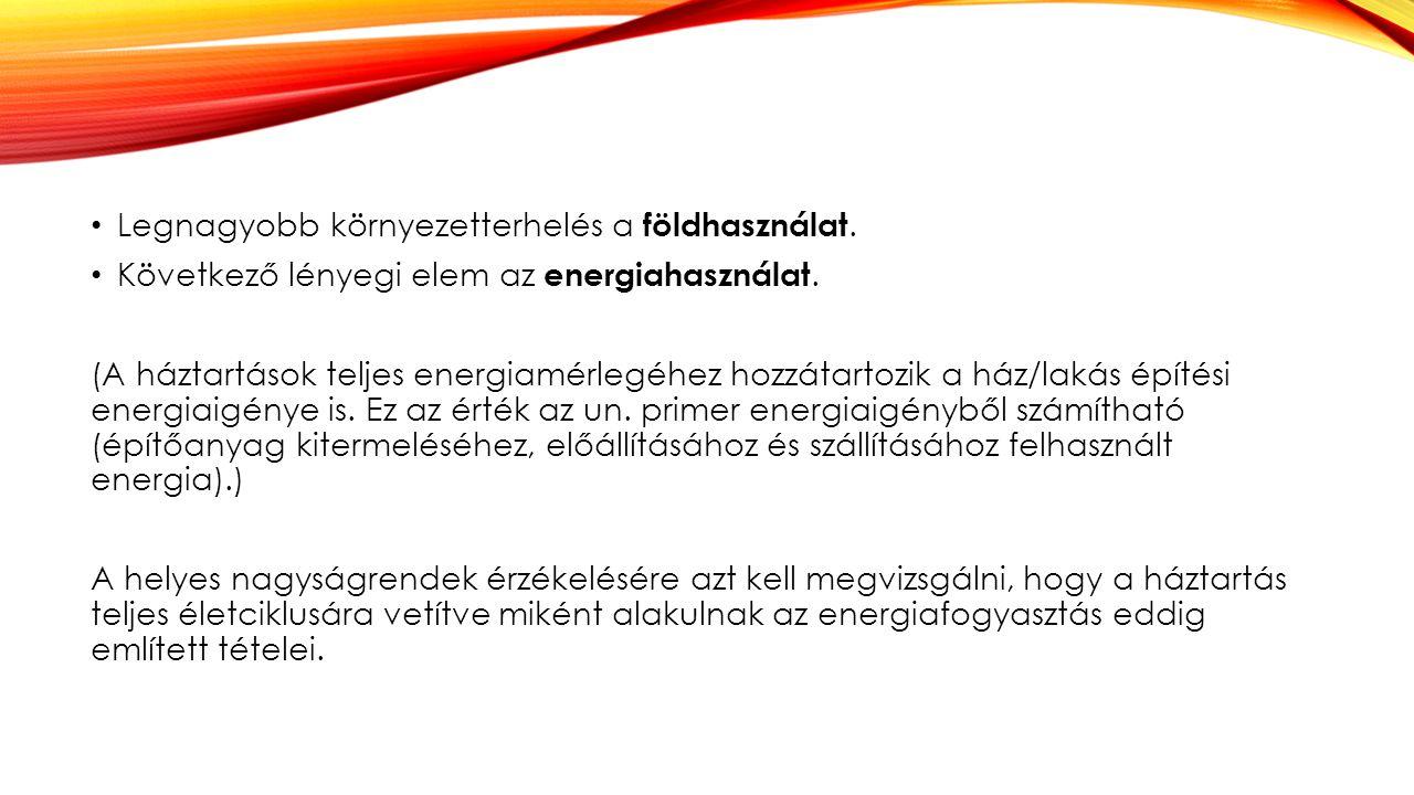 Legnagyobb környezetterhelés a földhasználat. Következő lényegi elem az energiahasználat. (A háztartások teljes energiamérlegéhez hozzátartozik a ház/