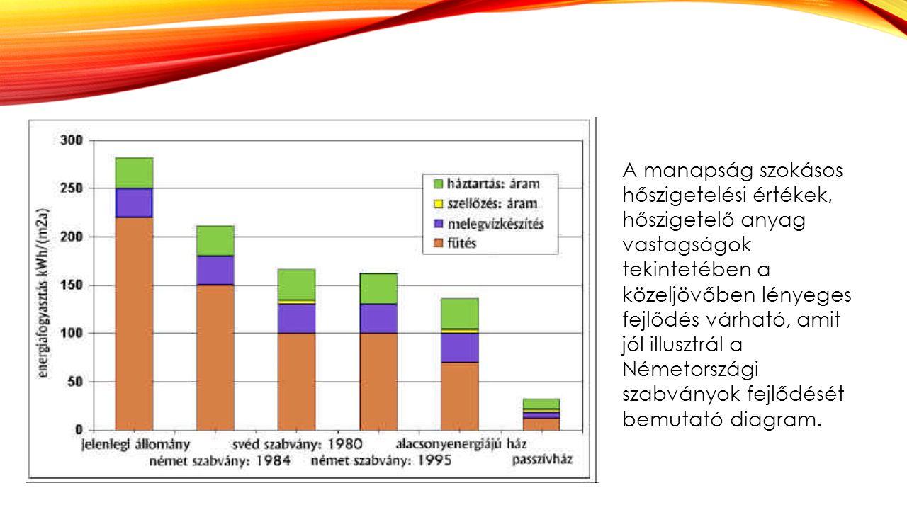 A manapság szokásos hőszigetelési értékek, hőszigetelő anyag vastagságok tekintetében a közeljövőben lényeges fejlődés várható, amit jól illusztrál a