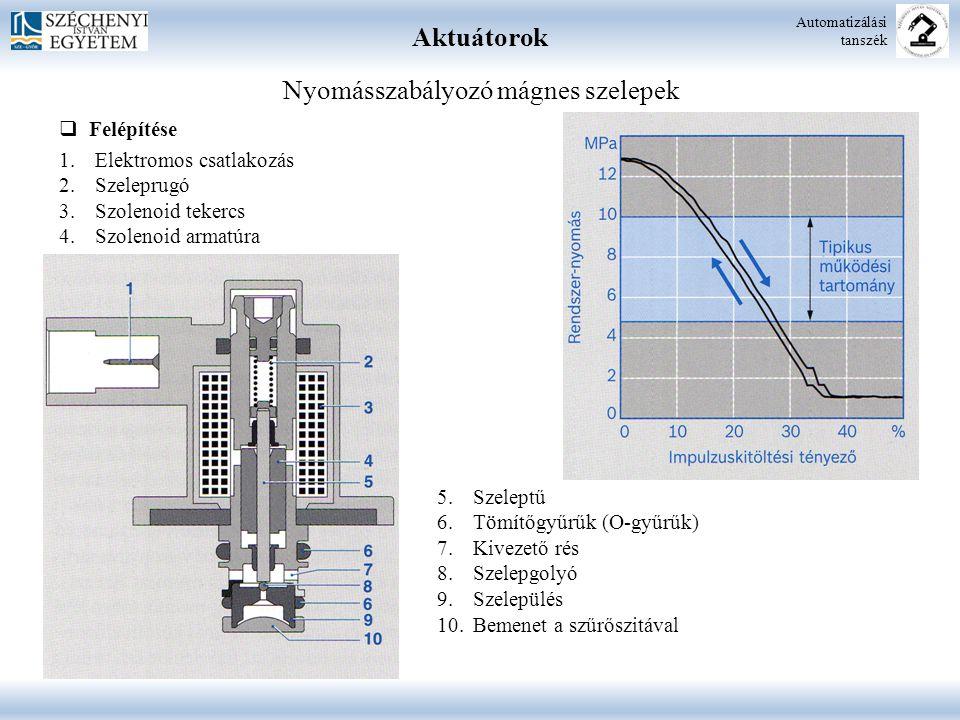 Aktuátorok Automatizálási tanszék Nyomásszabályozó mágnes szelepek  Felépítése 1.Elektromos csatlakozás 2.Szeleprugó 3.Szolenoid tekercs 4.Szolenoid