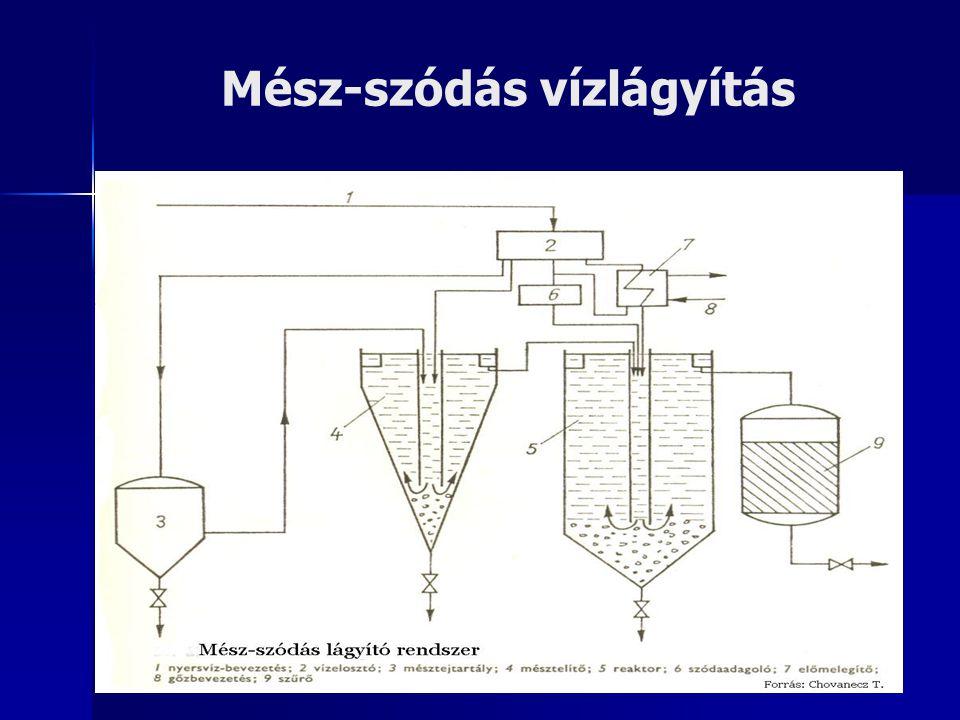 Mész-szódás vízlágyítás