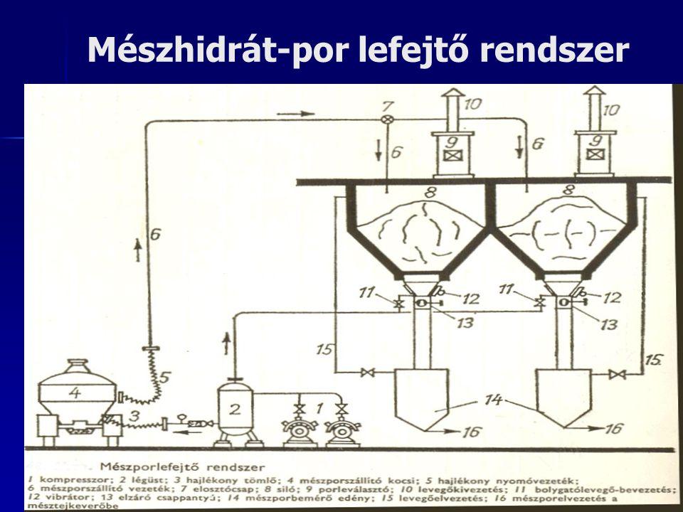 Mésztej előkészítő 1 – keverő hajtómű; 2 – pormentes mészhidrát- bevezetést biztosító harang; 3 – vákuumképző csatlakozás; 4 – mészhidrát-por beszívás; 5 – tartály töltöttség ellenőrző; 6 – mésztej elvezetés (durvaszűrő); 7 – szuszpendált mésztej; 8 – tartály ürítő; 9 – vízfeltöltés-határoló.