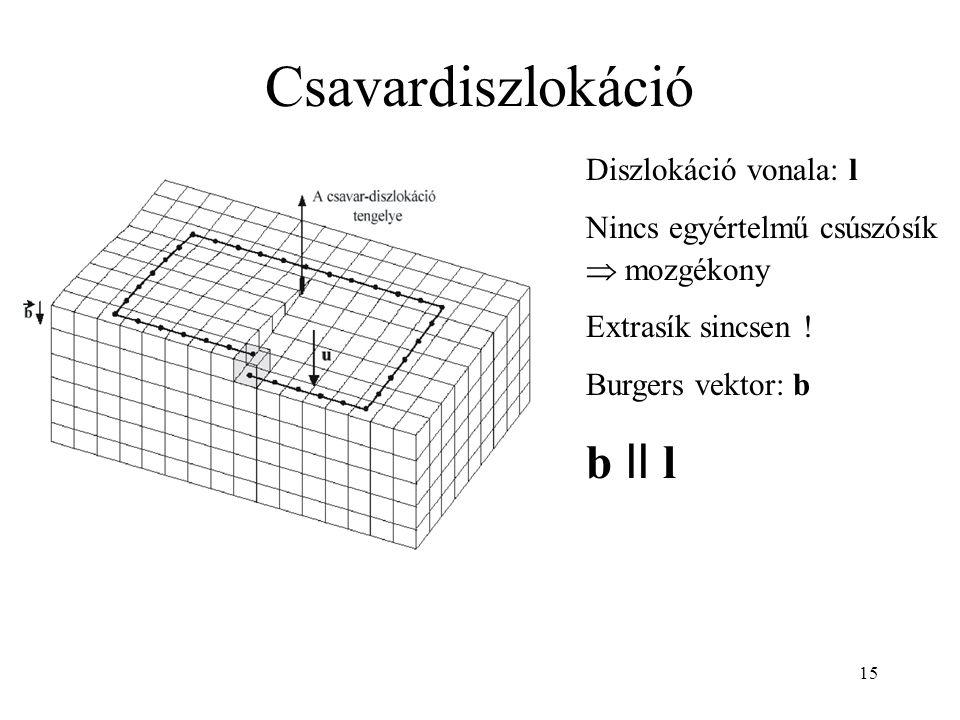 15 Csavardiszlokáció Diszlokáció vonala: l Nincs egyértelmű csúszósík  mozgékony Extrasík sincsen .