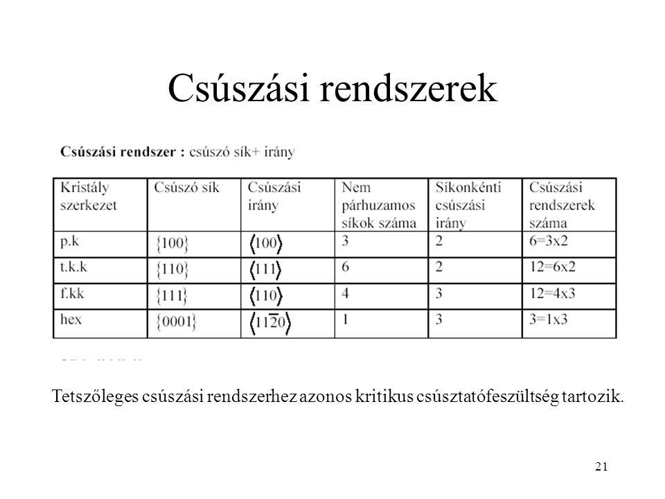 21 Csúszási rendszerek Tetszőleges csúszási rendszerhez azonos kritikus csúsztatófeszültség tartozik.