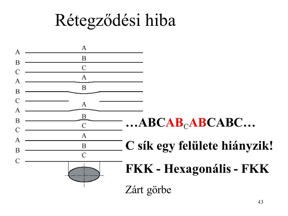 43 Rétegződési hiba …ABCAB C ABCABC… C sík egy felülete hiányzik.