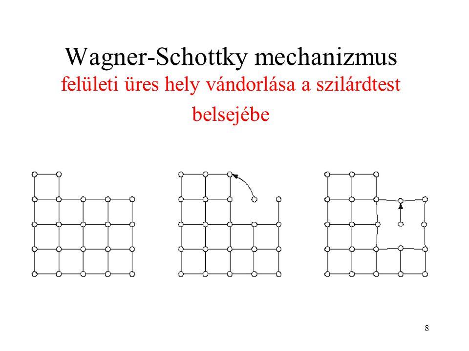 9 Termikus ponthibák egyensúlyi koncentrációja Rácstorzulás  aktiválási energia