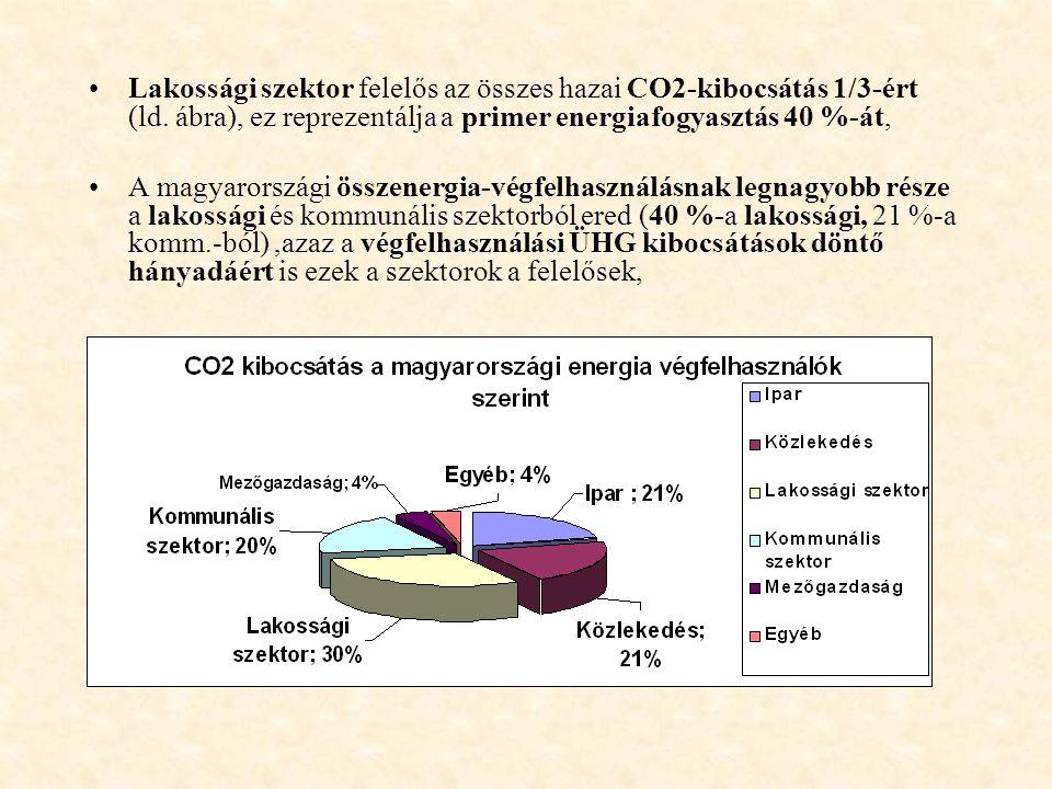 Lakossági szektor felelős az összes hazai CO2-kibocsátás 1/3-ért (ld.