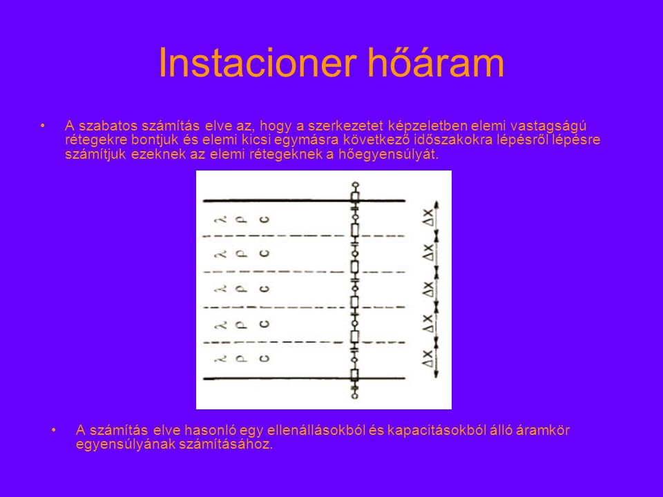 """Instacioner hőáram Egy elemi réteg egyensúlya egy elemi időintervallumra (egységnyi homlokfelületre): Baloldali szomszéd hőmérséklete - az ő hőmérséklete osztva az elemi vezetési ellenállással = hőáram balról vagy balra Jobboldali szomszéd hőmérséklete - az ő hőmérséklete osztva az elemi vezetési ellenállással = hőáram jobbról vagy jobbra Hőáram bal - hőáram jobb = a tárolt hő változása az elemi idő alatt (arányos a tömeggel és a fajhővel) A hőáram és a hőmérséklet időbeli változása tetszés szerinti """"történetre számítható."""