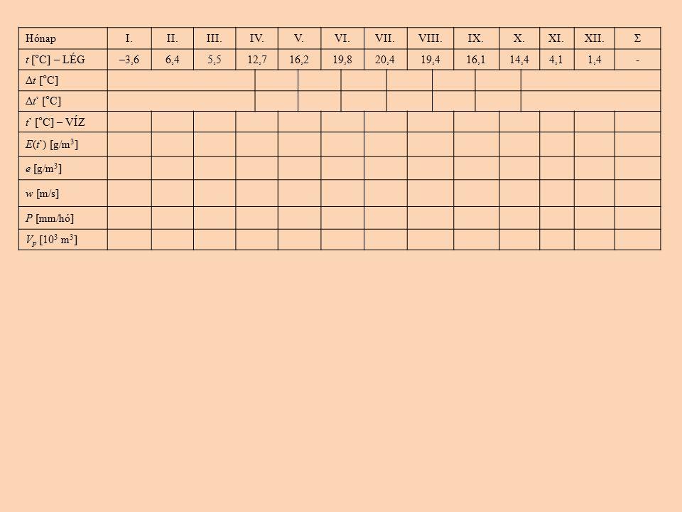 HónapI.II.III.IV.V.VI.VII.VIII.IX.X.XI.XII.Σ t [°C] – LÉG–3,66,45,512,716,219,820,419,416,114,44,11,4- Δt [°C] Δt' [°C] t' [°C] – VÍZ E(t') [g/m 3 ] e [g/m 3 ] w [m/s] P [mm/hó] V p [10 3 m 3 ]