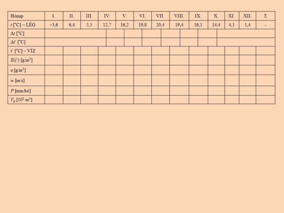 HónapI.II.III.IV.V.VI.VII.VIII.IX.X.XI.XII.Σ t [°C] – LÉG–3,66,45,512,716,219,820,419,416,114,44,11,4- Δt [°C] Δt' [°C] t' [°C] – VÍZ E(t') [g/m 3 ] e