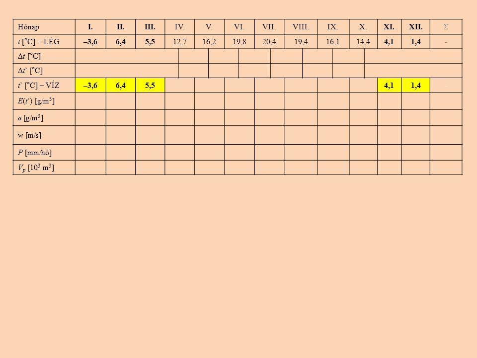 HónapI.II.III.IV.V.VI.VII.VIII.IX.X.XI.XII.Σ t [°C] – LÉG–3,66,45,512,716,219,820,419,416,114,44,11,4- Δt [°C] Δt' [°C] t' [°C] – VÍZ–3,66,45,54,11,4- E(t') [g/m 3 ] e [g/m 3 ] w [m/s] P [mm/hó] V p [10 3 m 3 ]