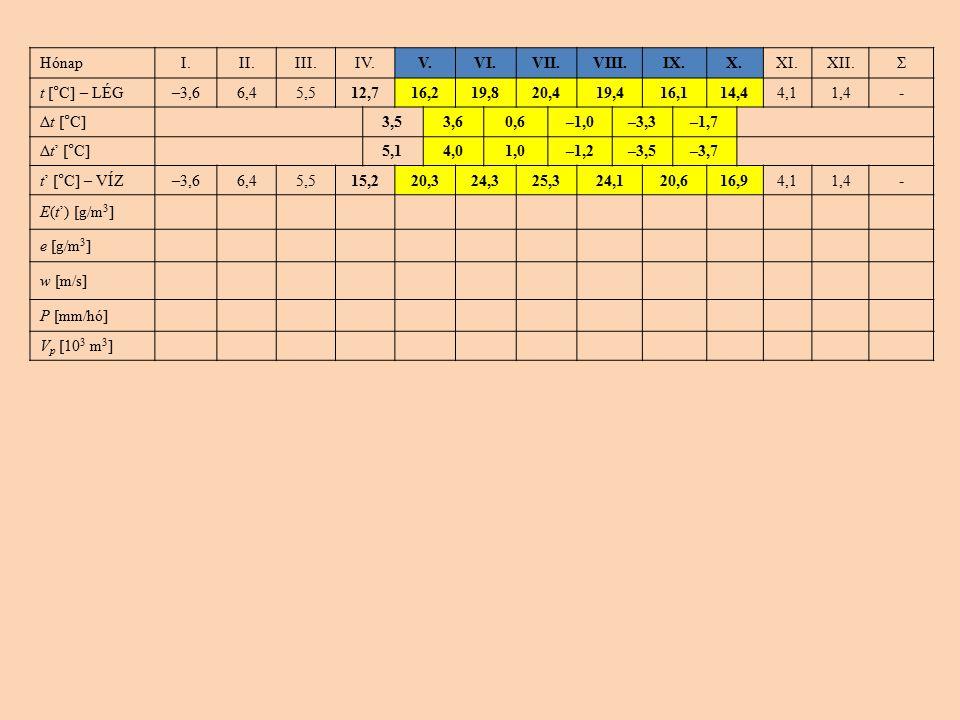 HónapI.II.III.IV.V.VI.VII.VIII.IX.X.XI.XII.Σ t [°C] – LÉG–3,66,45,512,716,219,820,419,416,114,44,11,4- Δt [°C]3,53,60,6–1,0–3,3–1,7 Δt' [°C]5,14,01,0–1,2–3,5–3,7 t' [°C] – VÍZ–3,66,45,515,220,324,325,324,120,616,94,11,4- E(t') [g/m 3 ] e [g/m 3 ] w [m/s] P [mm/hó] V p [10 3 m 3 ]
