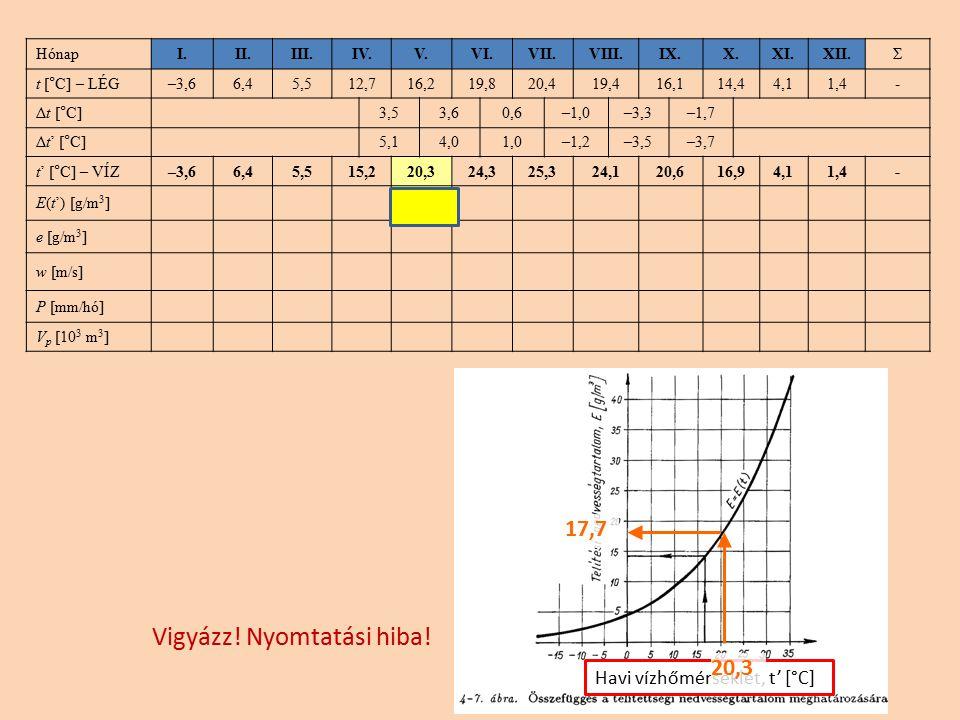 Havi vízhőmérséklet, t' [°C] HónapI.II.III.IV.V.VI.VII.VIII.IX.X.XI.XII.Σ t [°C] – LÉG–3,66,45,512,716,219,820,419,416,114,44,11,4- Δt [°C]3,53,60,6–1