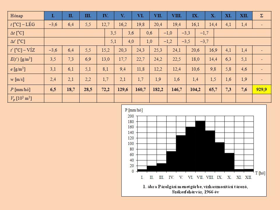 HónapI.II.III.IV.V.VI.VII.VIII.IX.X.XI.XII.Σ t [°C] – LÉG–3,66,45,512,716,219,820,419,416,114,44,11,4- Δt [°C]3,53,60,6–1,0–3,3–1,7 Δt' [°C]5,14,01,0–1,2–3,5–3,7 t' [°C] – VÍZ–3,66,45,515,220,324,325,324,120,616,94,11,4- E(t') [g/m 3 ]3,57,36,913,017,722,724,222,518,014,46,35,1- e [g/m 3 ]3,16,15,18,19,411,812,212,410,69,85,84,6- w [m/s]2,42,12,21,72,11,71,91,61,41,51,61,9- P [mm/hó]6,518,728,572,2129,6160,7182,2146,7104,265,77,37,6929,9 V p [10 3 m 3 ]