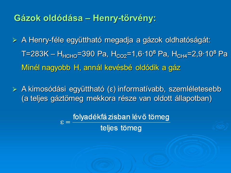 Gázok oldódása – Henry-törvény:  A Henry-féle együttható megadja a gázok oldhatóságát: T=283K – H HCHO =390 Pa, H CO2 =1,6·10 8 Pa, H CH4 =2,9·10 8 Pa Minél nagyobb H, annál kevésbé oldódik a gáz  A kimosódási együttható (ε) informatívabb, szemléletesebb (a teljes gáztömeg mekkora része van oldott állapotban)