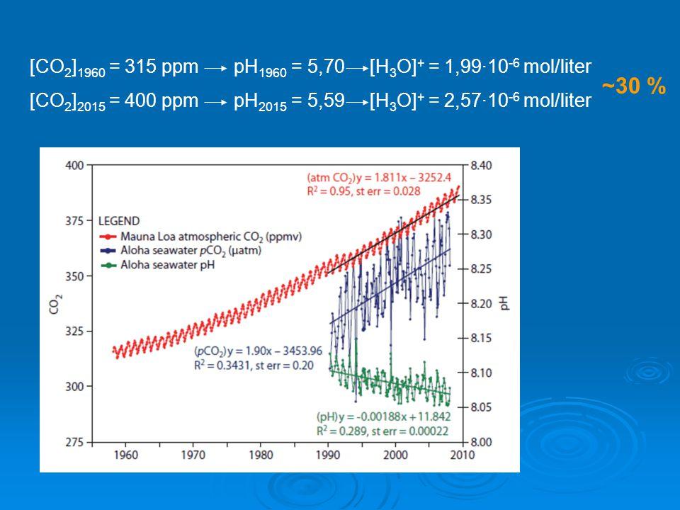 [CO 2 ] 1960 = 315 ppmpH 1960 = 5,70[H 3 O] + = 1,99·10 -6 mol/liter [CO 2 ] 2015 = 400 ppmpH 2015 = 5,59[H 3 O] + = 2,57·10 -6 mol/liter ~30 %