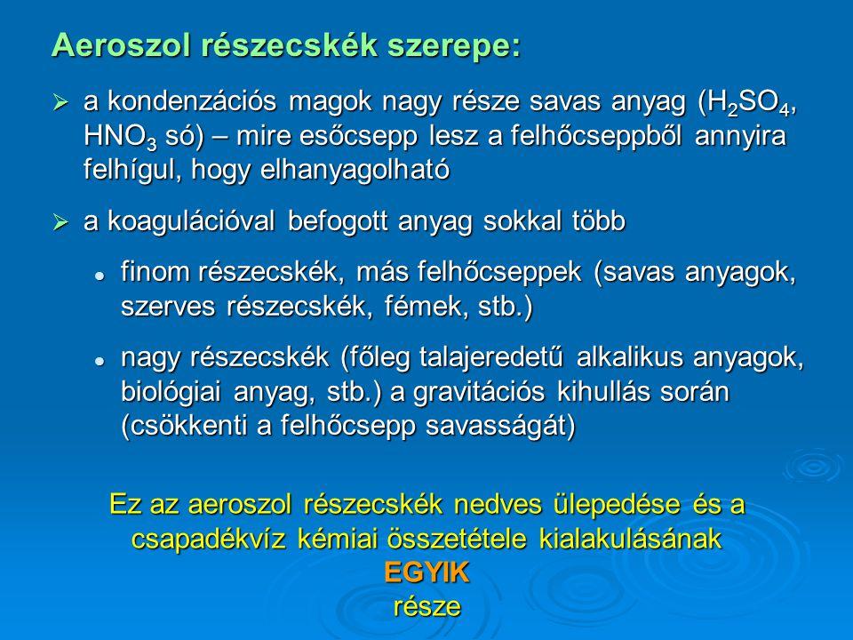 A csapadék savassága: CO 2 mellett a legfontosabb beoldódó gázok: SO 2, HNO 3 (savas) NH 3 (lúgos) egyebek: HCHO, H 2 O 2, szerves savak – kicsi a jelentőségük, (katalitikus oxidáció) (hidratáció) Ehhez adódik az aeroszol részecskék szulfát, nitrát, ammónium, stb.