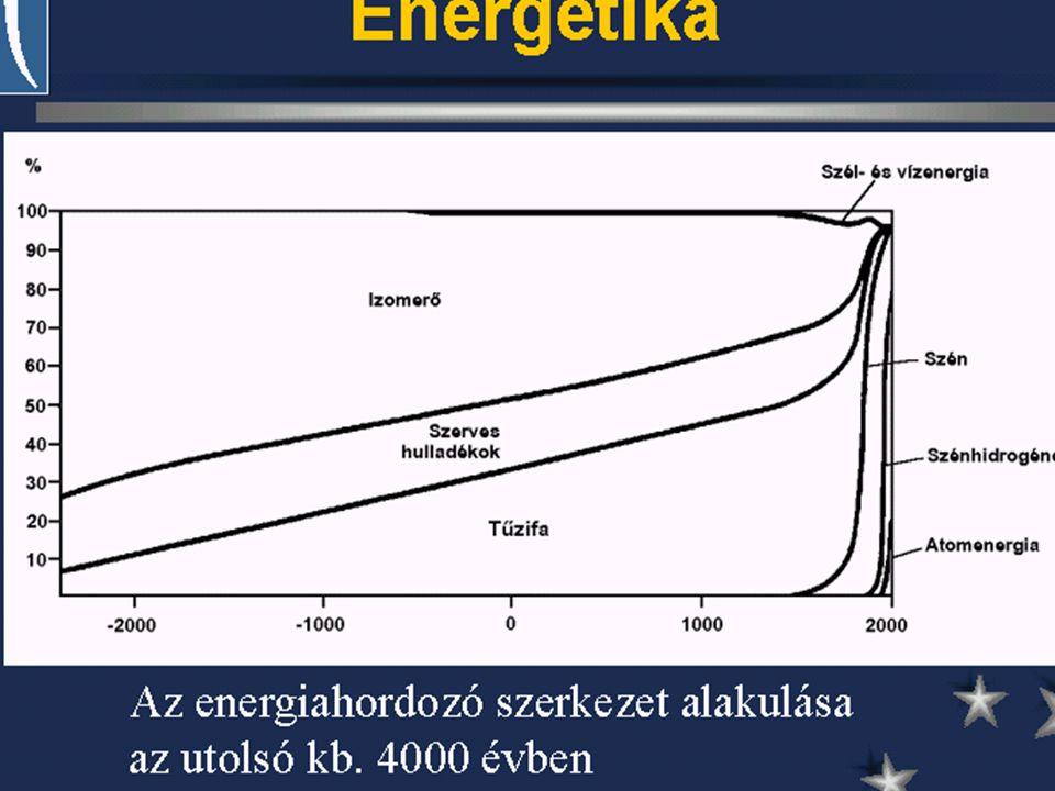 19 Követelmények megfogalmazása n Felhasználás <= Regenerálódó képesség n Kimerülő források ésszerű felhasználása –Megújulókkal történő helyettesitéssel –Technológiai fejlesztéssel n Szennyező kibocsátás <= Asszimiláció
