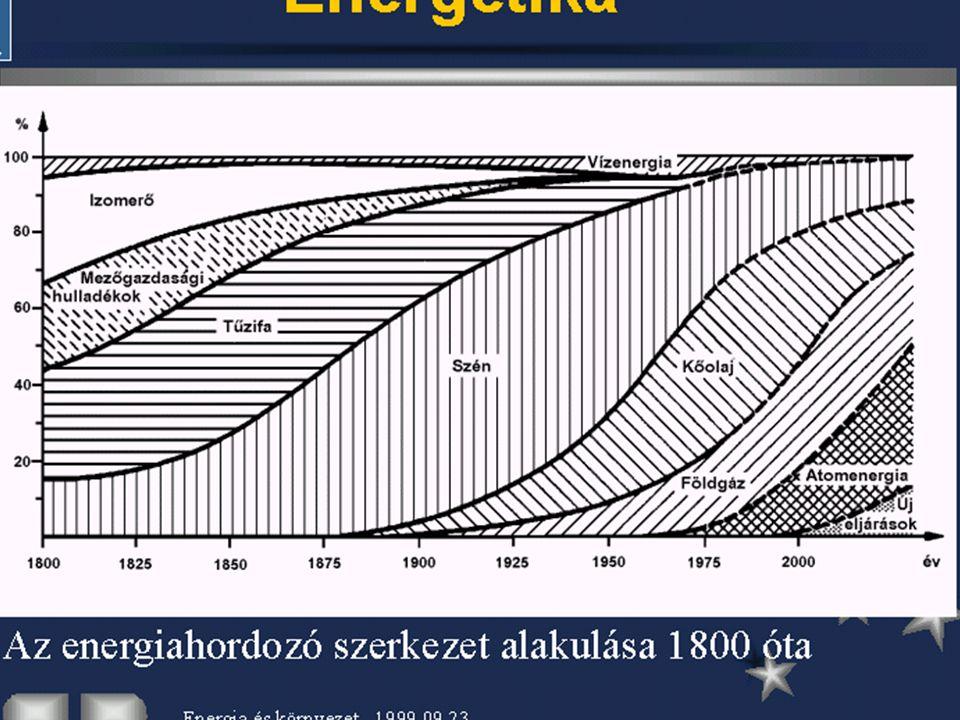 10 1.3. Az emberiség energiafogyasztása