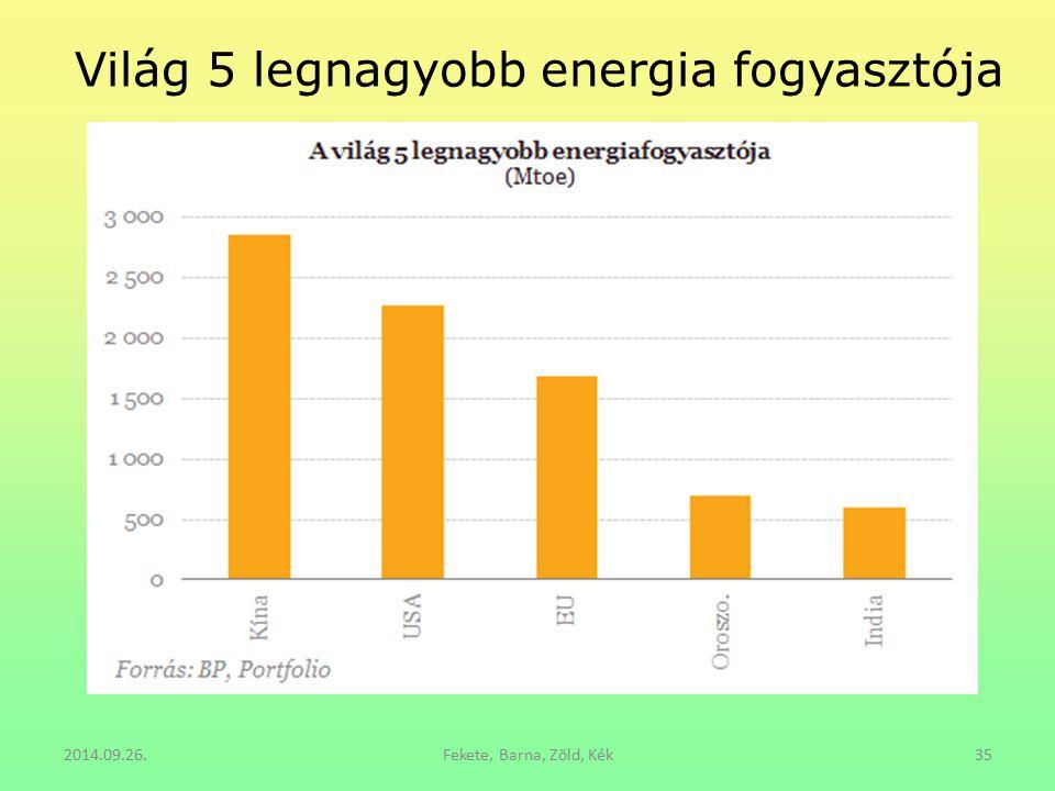 Világ 5 legnagyobb energia fogyasztója 2014.09.26.Fekete, Barna, Zöld, Kék35