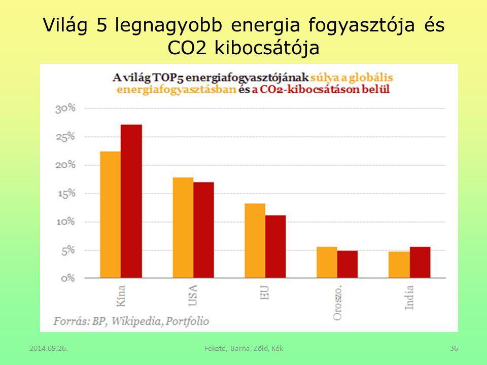 Világ 5 legnagyobb energia fogyasztója és CO2 kibocsátója 2014.09.26.Fekete, Barna, Zöld, Kék36
