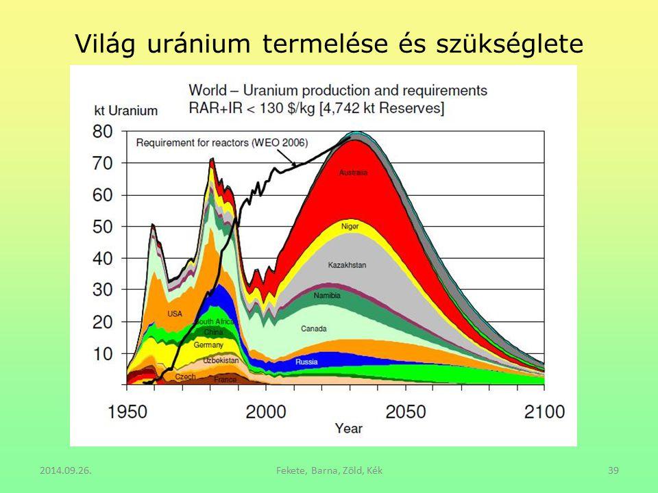 Világ uránium termelése és szükséglete 2014.09.26.Fekete, Barna, Zöld, Kék39