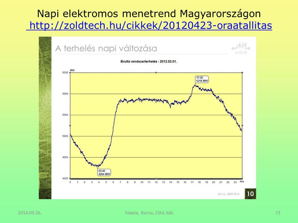 Napi elektromos menetrend Magyarországon http://zoldtech.hu/cikkek/20120423-oraatallitas http://zoldtech.hu/cikkek/20120423-oraatallitas 2014.09.26.Fe