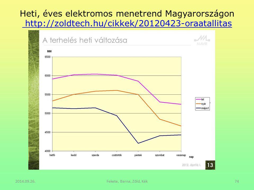 Heti, éves elektromos menetrend Magyarországon http://zoldtech.hu/cikkek/20120423-oraatallitas http://zoldtech.hu/cikkek/20120423-oraatallitas 2014.09