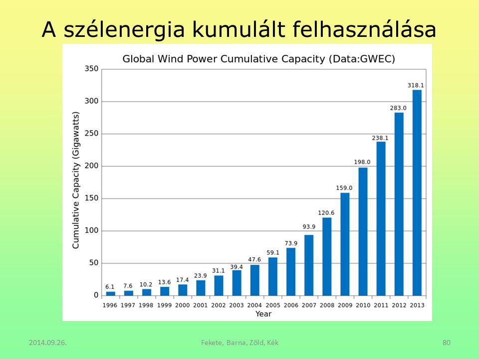 A szélenergia kumulált felhasználása 2014.09.26.Fekete, Barna, Zöld, Kék80