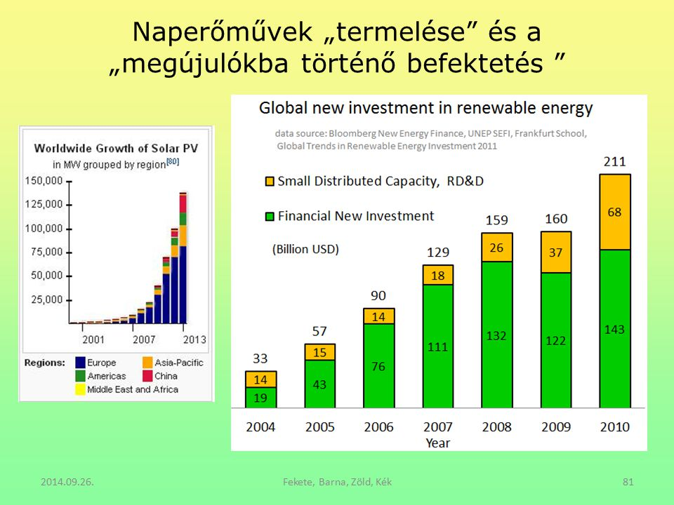 """Naperőművek """"termelése"""" és a """"megújulókba történő befektetés """" 2014.09.26.Fekete, Barna, Zöld, Kék81"""