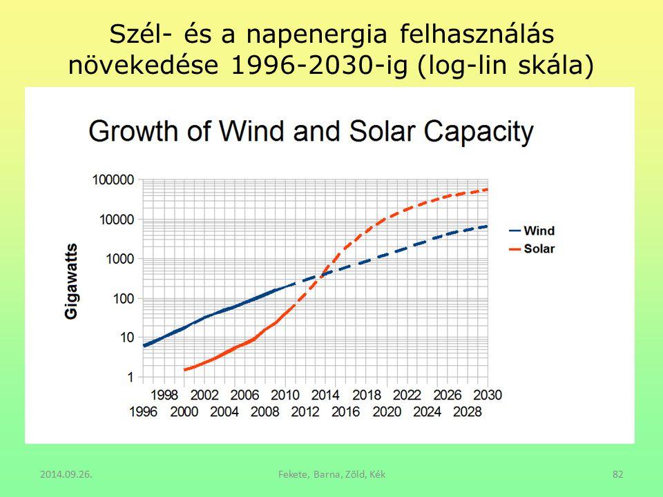 Szél- és a napenergia felhasználás növekedése 1996-2030-ig (log-lin skála) 2014.09.26.Fekete, Barna, Zöld, Kék82