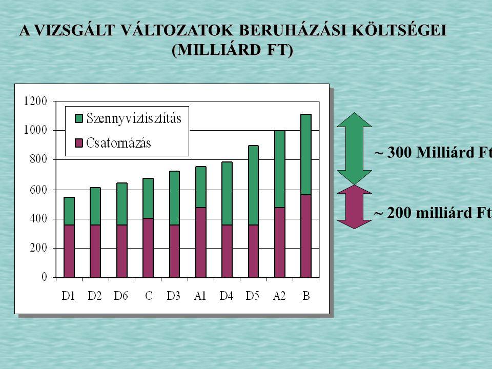 A VIZSGÁLT VÁLTOZATOK BERUHÁZÁSI KÖLTSÉGEI (MILLIÁRD FT) ~ 300 Milliárd Ft ~ 200 milliárd Ft