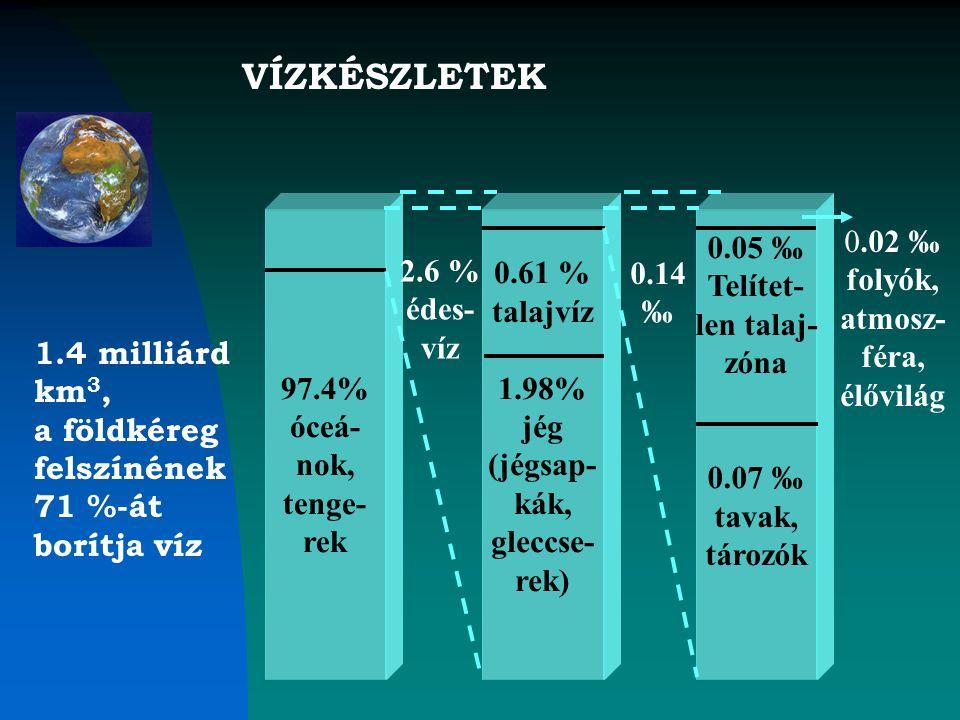VÍZKÉSZLETEK 97.4% óceá- nok, tenge- rek 0.61 % talajvíz 1.98% jég (jégsap- kák, gleccse- rek) 0.05 ‰ Telítet- len talaj- zóna 0.07 ‰ tavak, tározók 0