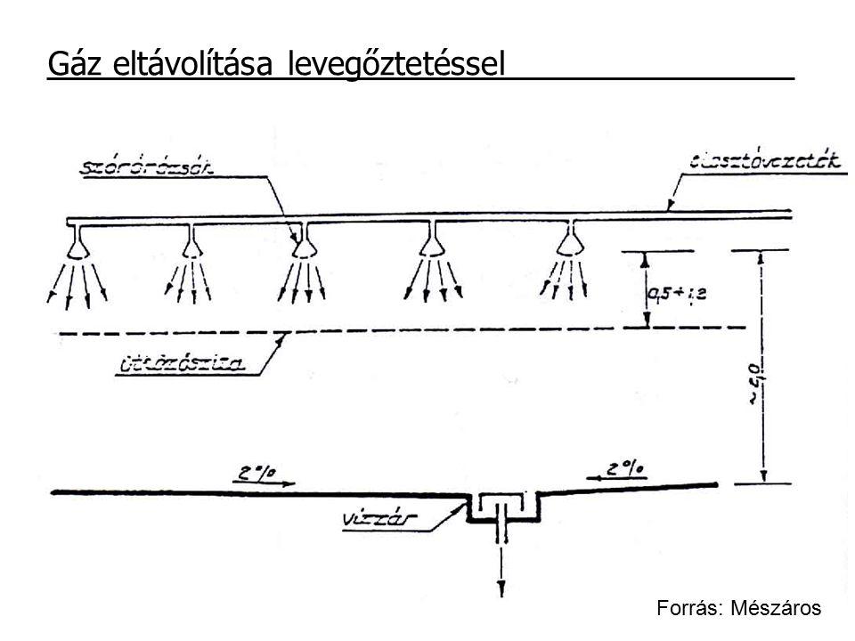 Gáz eltávolítása levegőztetéssel Forrás: Mészáros