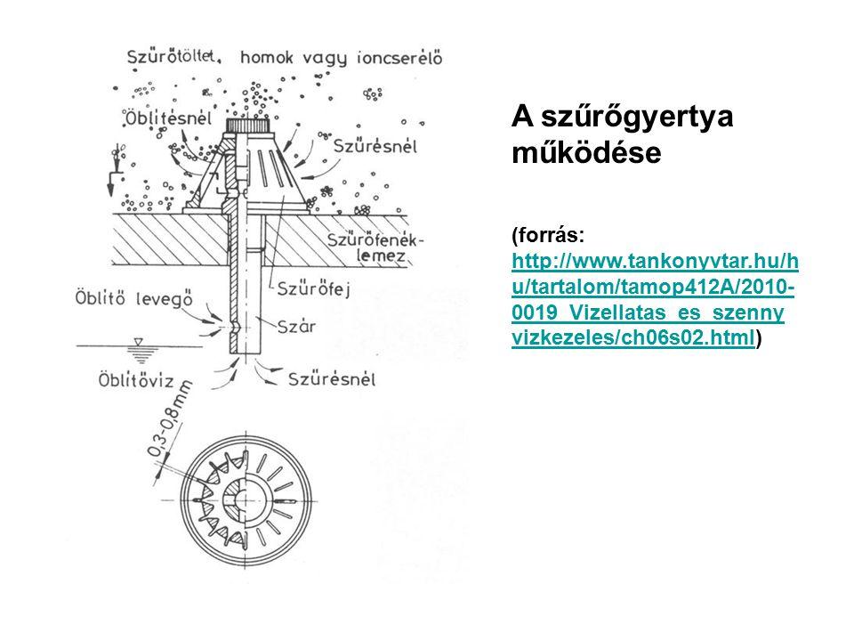 A szűrőgyertya működése (forrás: http://www.tankonyvtar.hu/h u/tartalom/tamop412A/2010- 0019_Vizellatas_es_szenny vizkezeles/ch06s02.html) http://www.