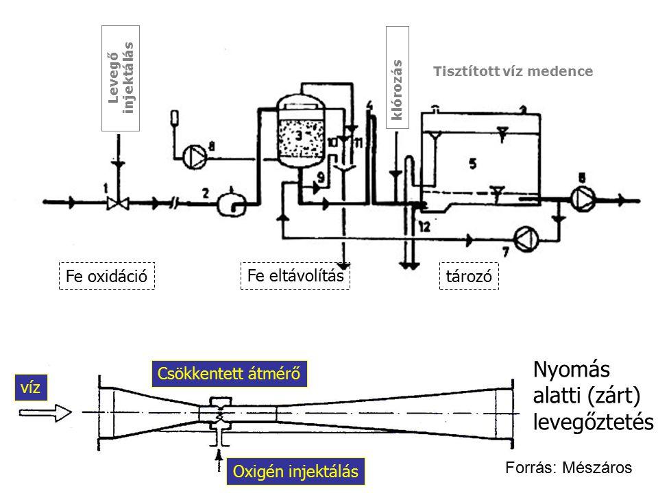 Tisztított víz medence Levegő injektálás klórozás víz Oxigén injektálás Csökkentett átmérő Nyomás alatti (zárt) levegőztetés Fe oxidáció Fe eltávolítá