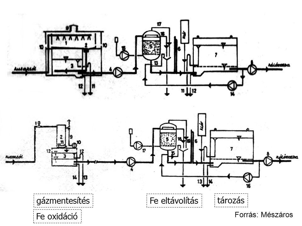 Fe oxidáció gázmentesítés Fe eltávolítás tározás Forrás: Mészáros
