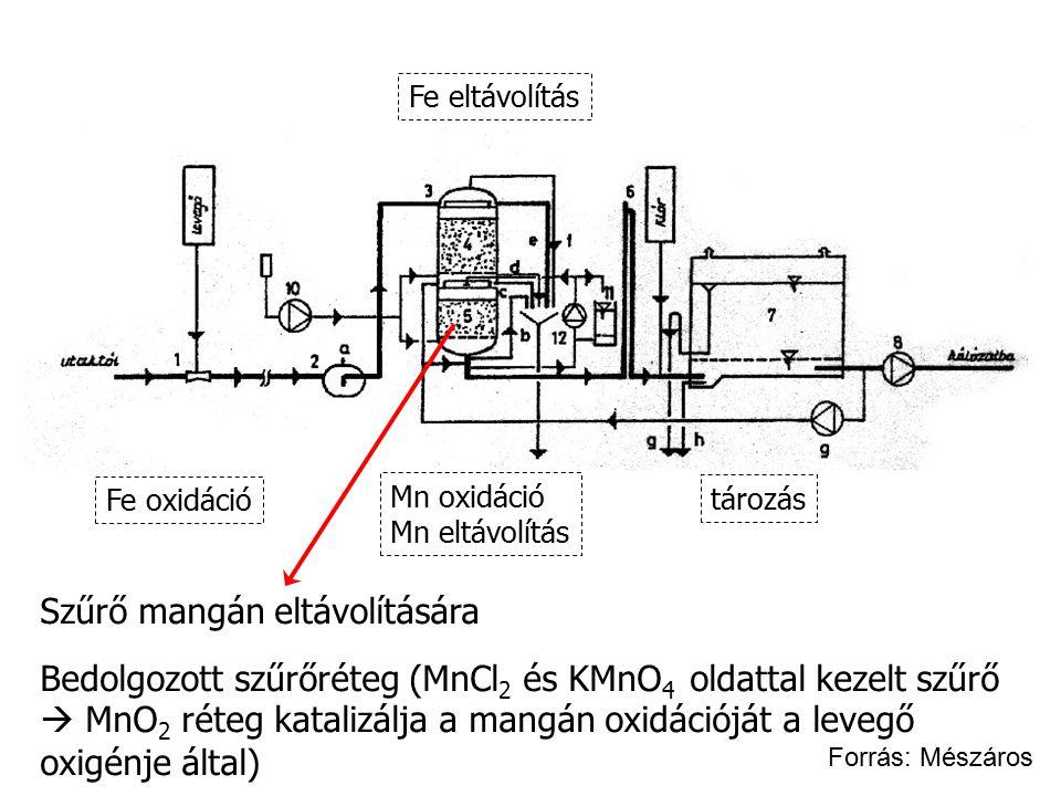 Szűrő mangán eltávolítására Bedolgozott szűrőréteg (MnCl 2 és KMnO 4 oldattal kezelt szűrő  MnO 2 réteg katalizálja a mangán oxidációját a levegő oxi