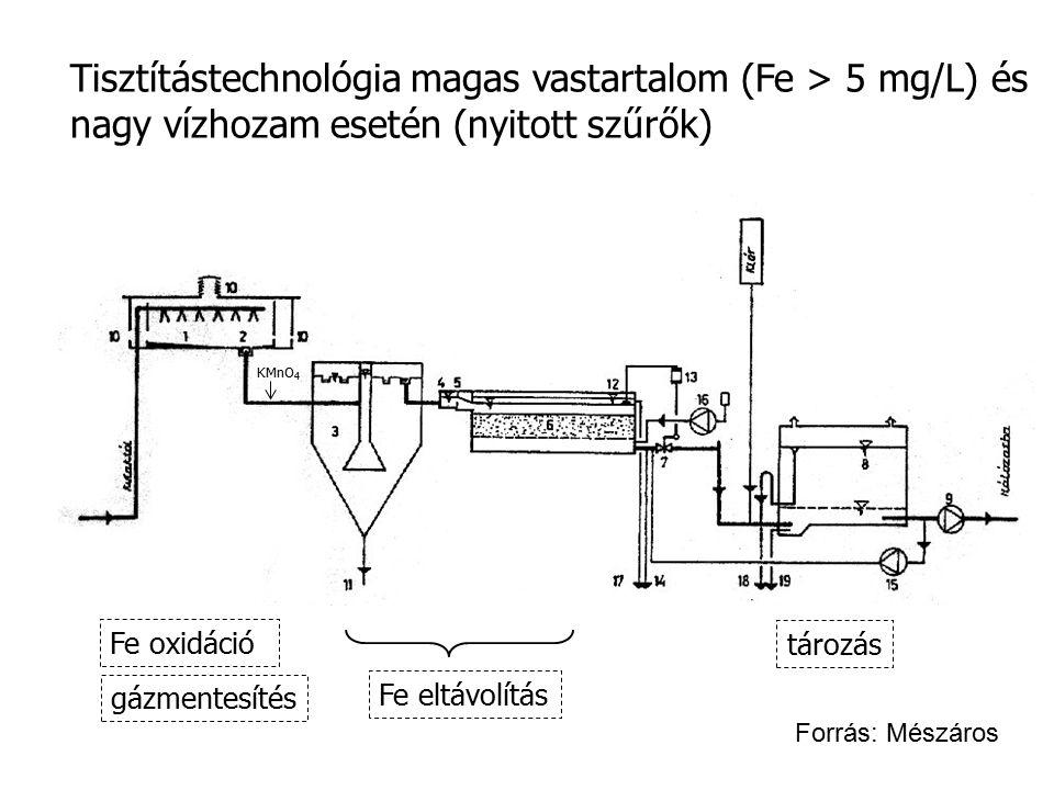 Tisztítástechnológia magas vastartalom (Fe > 5 mg/L) és nagy vízhozam esetén (nyitott szűrők) Fe oxidáció gázmentesítés Fe eltávolítás tározás KMnO 4