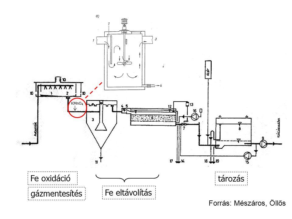 Fe oxidáció gázmentesítés Fe eltávolítás tározás KMnO 4 Forrás: Mészáros, Öllős