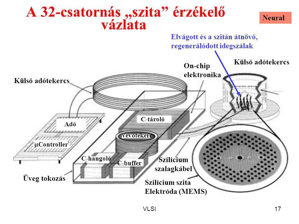 """VLSI17 A 32-csatornás """"szita"""" érzékelő vázlata Külső adótekercs C-buffer C-hangoló vevőtekercs Külső adótekercs Szilícium szalagkábel Szilícium szita"""