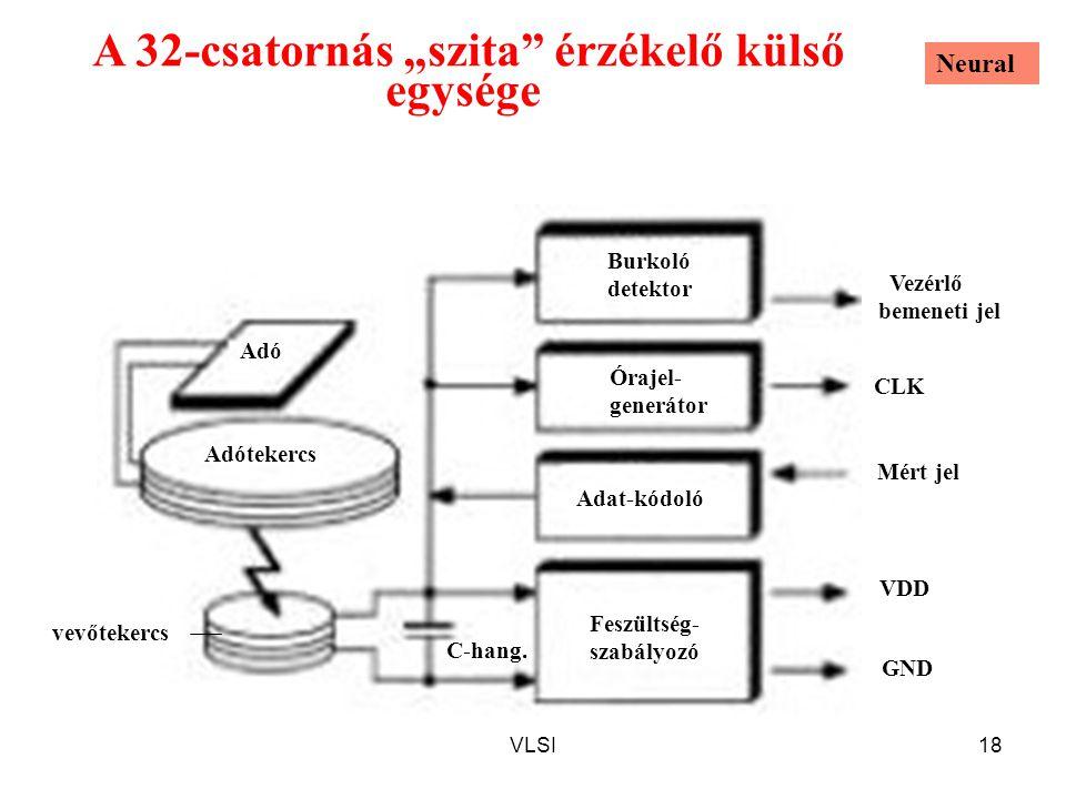 """VLSI18 A 32-csatornás """"szita érzékelő külső egysége CLK Órajel- generátor Burkoló detektor vevőtekercs Adótekercs Adó Feszültség- szabályozó Adat-kódoló Mért jel Vezérlő bemeneti jel C-hang."""