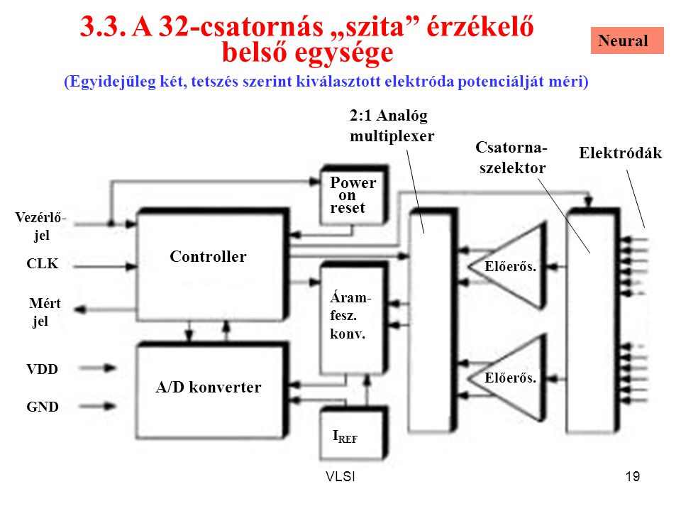 """VLSI19 3.3. A 32-csatornás """"szita"""" érzékelő belső egysége Áram- fesz. konv. Power on reset A/D konverter Controller Mért jel VDD GND CLK Vezérlő- jel"""