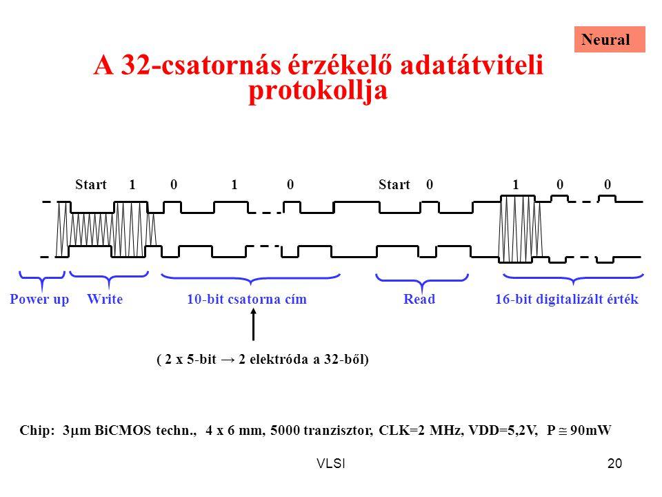 VLSI20 A 32-csatornás érzékelő adatátviteli protokollja 1100Start Power upWriteRead16-bit digitalizált érték10-bit csatorna cím Start0001 ( 2 x 5-bit → 2 elektróda a 32-ből) Chip: 3  m BiCMOS techn., 4 x 6 mm, 5000 tranzisztor, CLK=2 MHz, VDD=5,2V, P  90mW Neural
