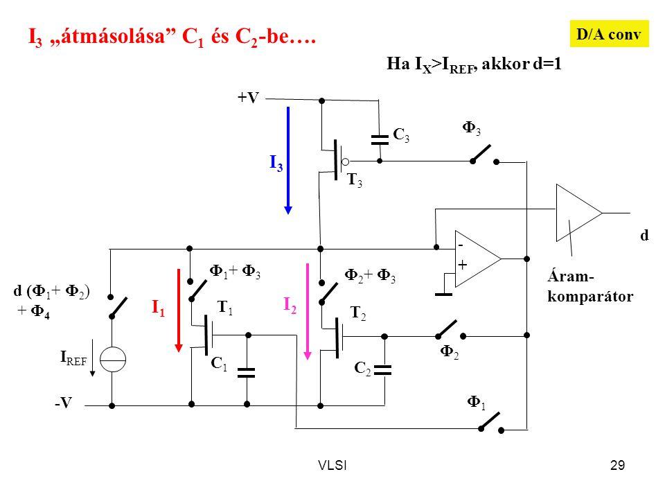 """VLSI29 d Φ3Φ3 Φ1Φ1 Φ2Φ2 T3T3 +V - + I REF T1T1 T2T2 C1C1 C2C2 C3C3 d (Φ 1 + Φ 2 ) + Φ 4 -V Φ1+ Φ3Φ1+ Φ3 Φ2+ Φ3Φ2+ Φ3 Áram- komparátor Ha I X >I REF, akkor d=1 I3I3 I2I2 I1I1 D/A conv I 3 """"átmásolása C 1 és C 2 -be…."""