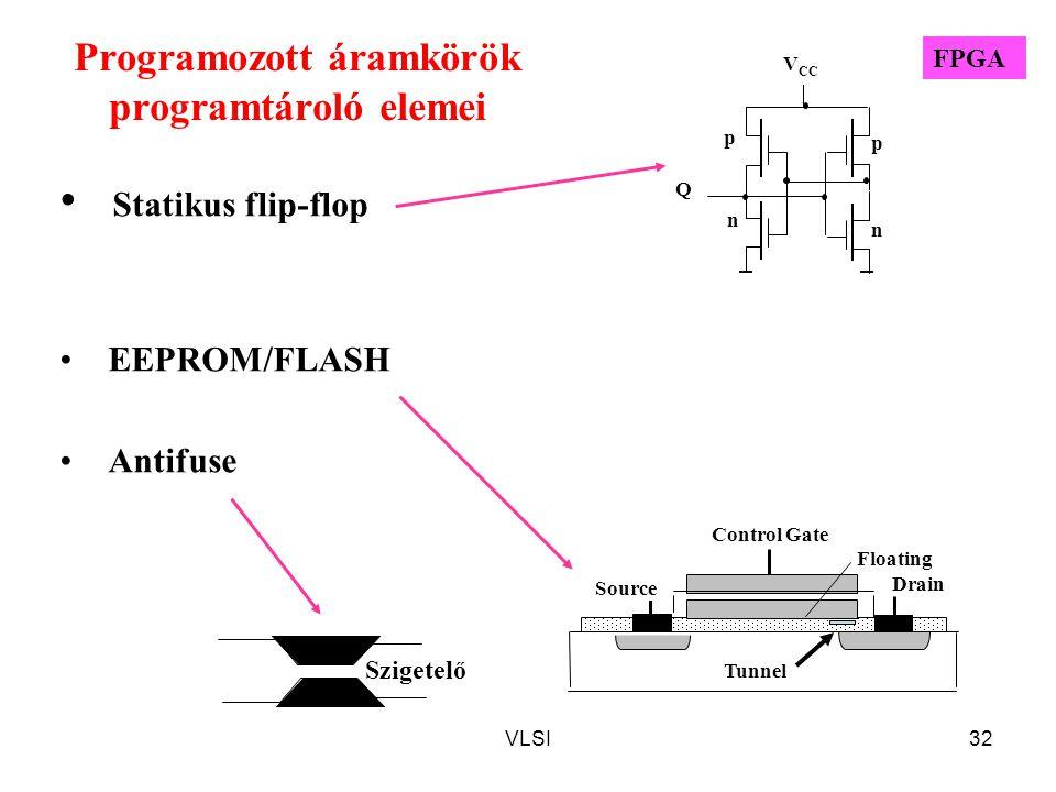 VLSI32 Programozott áramkörök programtároló elemei Statikus flip-flop EEPROM/FLASH Antifuse Q n p p n V CC Tunnel Drain Control Gate Source Floating Szigetelő FPGA