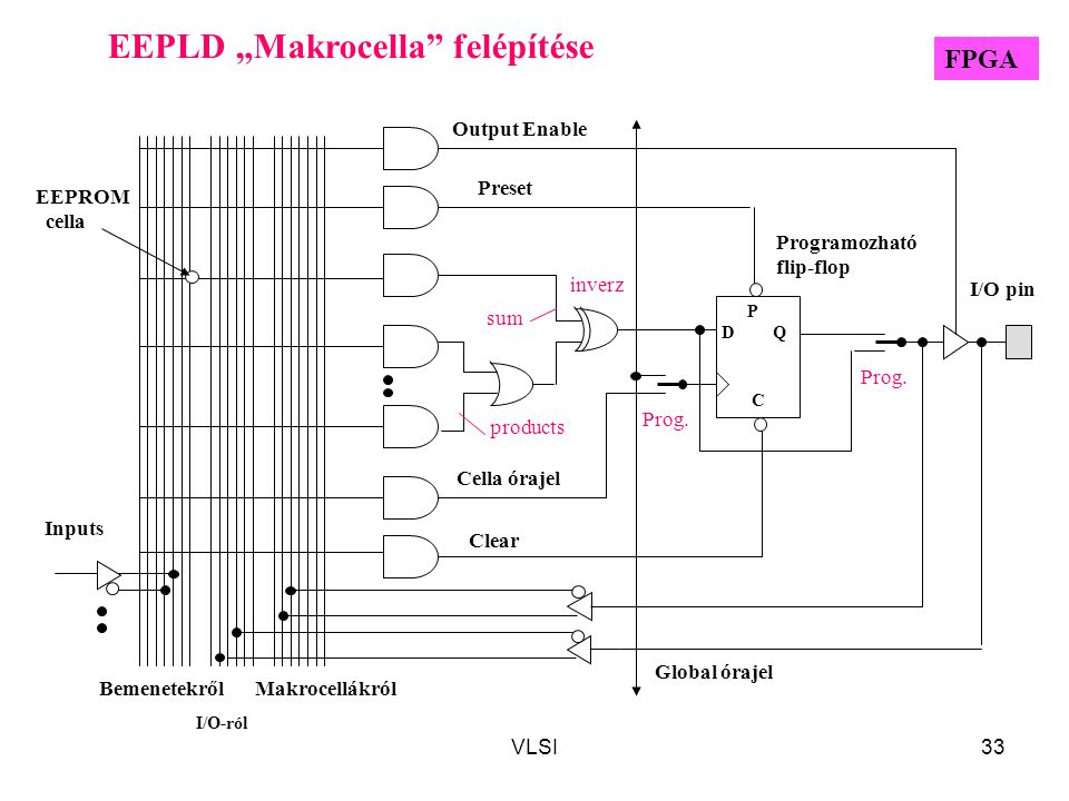 """VLSI33 Prog. inverz Preset Clear EEPLD """"Makrocella"""" felépítése D P Q C BemenetekrőlMakrocellákról I/O-ról Output Enable Global órajel Cella órajel Pro"""